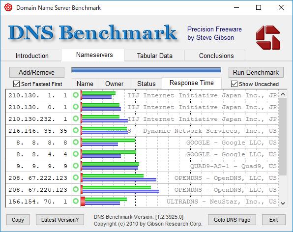 やっぱりプロバイダのDNSが一番速い